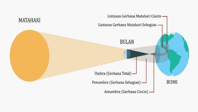 Gerhana Matahari Cincin, Beserta Proses dan Dampak yang Ditimbulkan